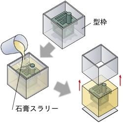 ③型枠設置 ⇒ 石膏スラリー流し込み ⇒ 硬化