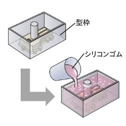 ②型枠設置 ⇒ シリコンゴム流し込み ⇒ 硬化