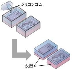④型枠設置 ⇒ シリコンゴム流し込み ⇒ 硬化