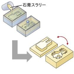 ⑥型枠設置 ⇒ 石膏スラリー流し込み ⇒ 硬化